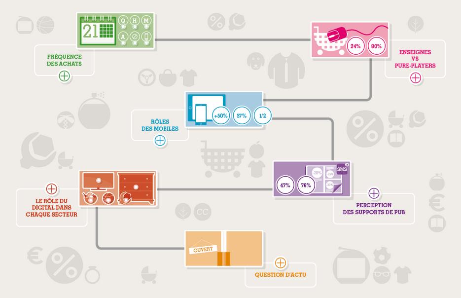 Baromètre Ifop Bonial de la consommation connectée 2