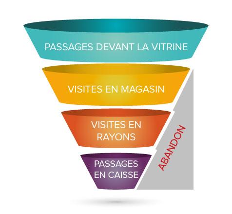 Blog to store - schema tunnel de conversion commerce physique