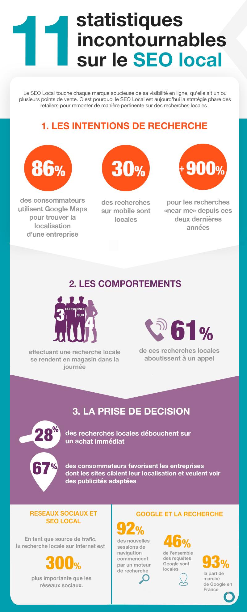 infographie : 11 statistiques incontournables sur le SEO local