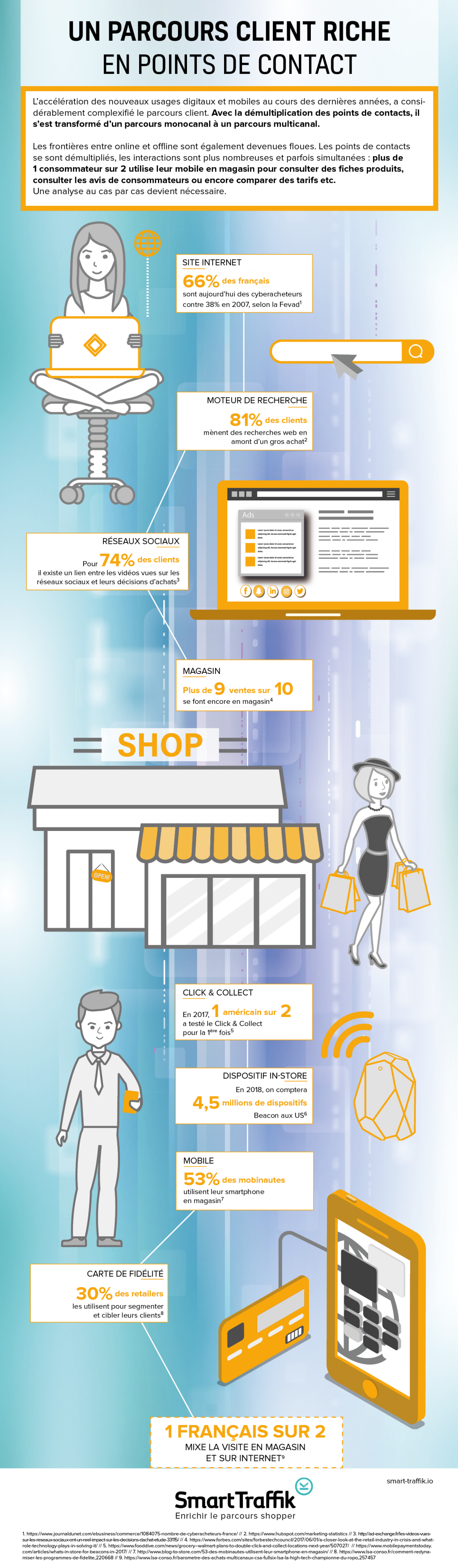 Infographie CUSTOMER journey Omnicanal - Smart Traffik - UN PARCOURS CLIENT RICHE EN POINTS DE CONTACT